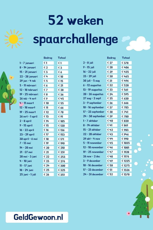 Sparen met de 52-weken Spaarchallenge